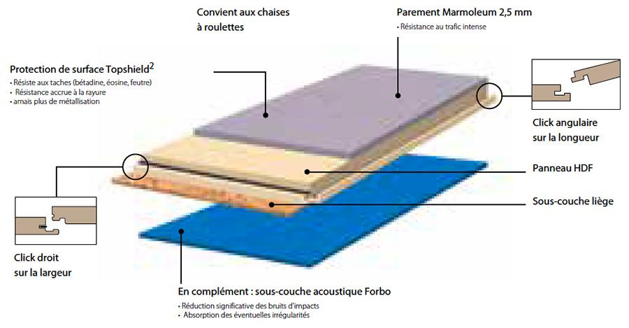 Rouleau de tapis en granul/és de caoutchouc/ /Protection et isolation der Structure en bois de construction de terrasse ou de construction en bois